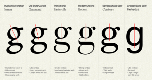 Typography-explained