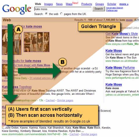 el triangulo dorado de google con flechas explicativas